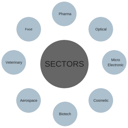 sectors-apro-tech